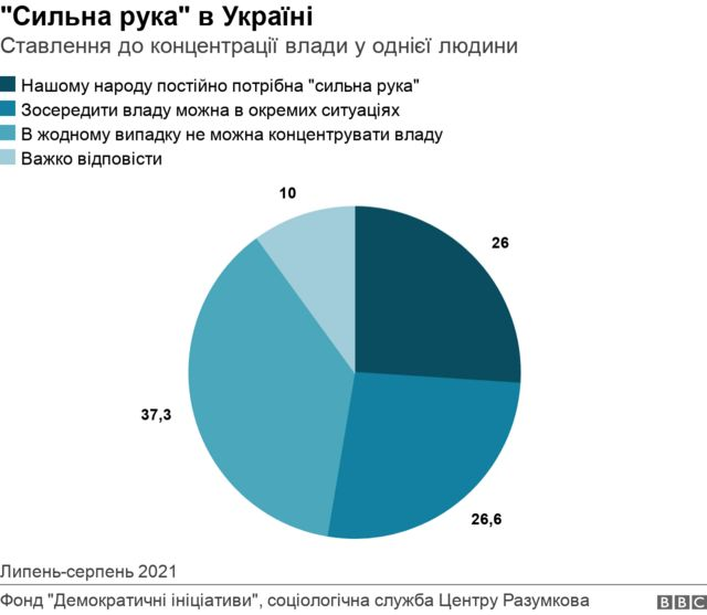 Сильна рука в Україні