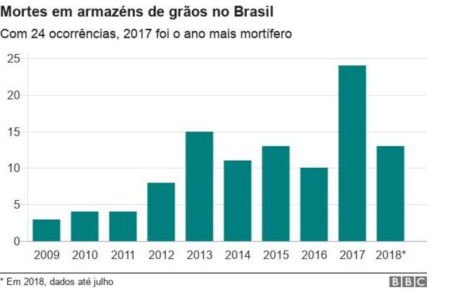 Tabela com mortes em silos a cada ano