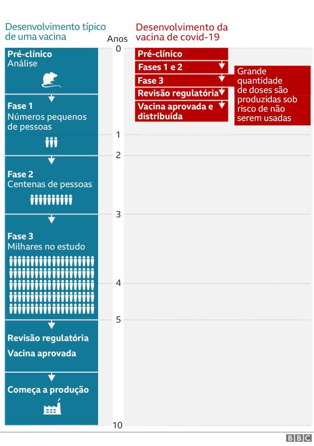 Gráfico de desenvolvimento de uma vacina
