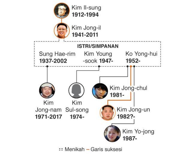 Keluarga Kim Jong-un