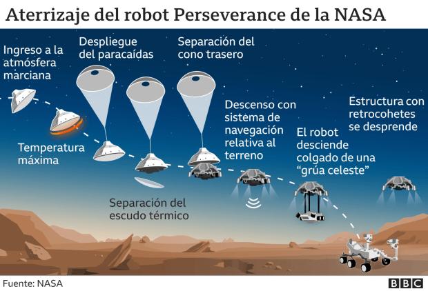 Gráfico que muestra el descenso de Perseverance hacia la superficie de Marte