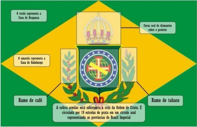 Meaning of the Brazilian Empire Flag