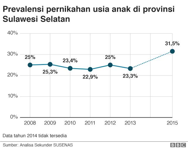 Grafik prevalensi pernikahan usia anak di Sulawesi selatan