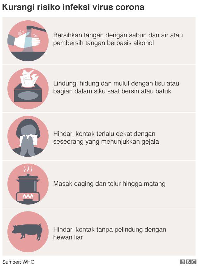 Virus corona di Indonesia: Pemerintah perpanjang masa darurat ...