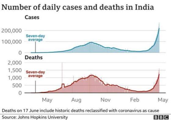 Grafik India