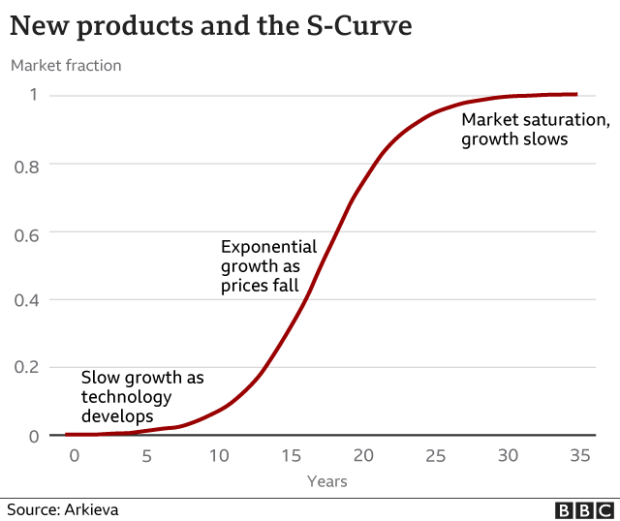 The S-curve