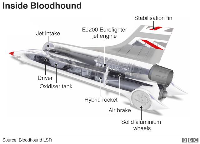 Bloodhound car