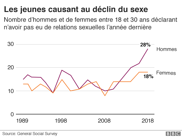 Particulièrement les jeunes et les hommes, ont moins de rapports sexuels.