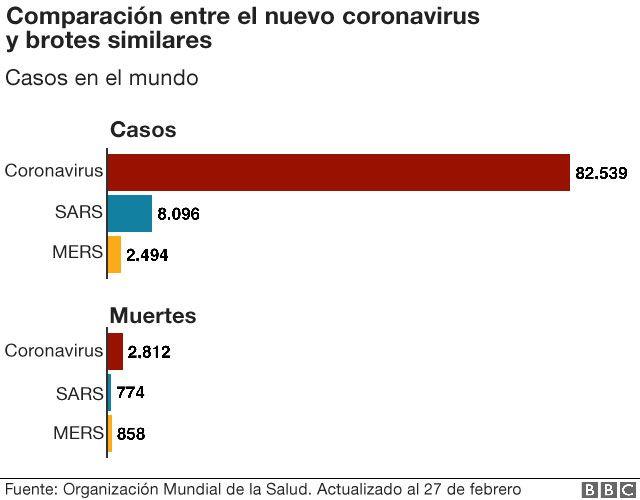 Coronavirus en mapas y gráficos: una guía visual para comprender ...