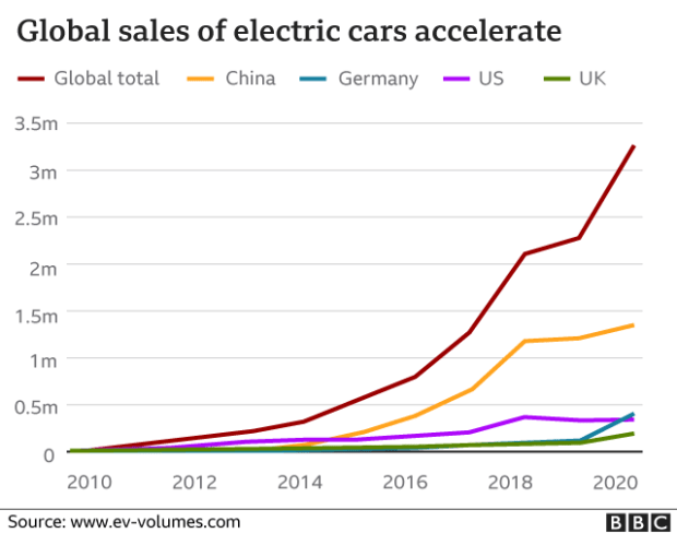 Global sales of electric cars