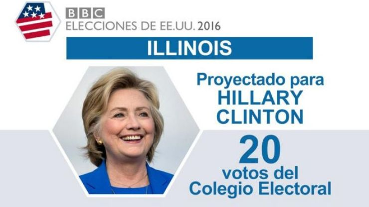 En Illinois ganó Clinton.
