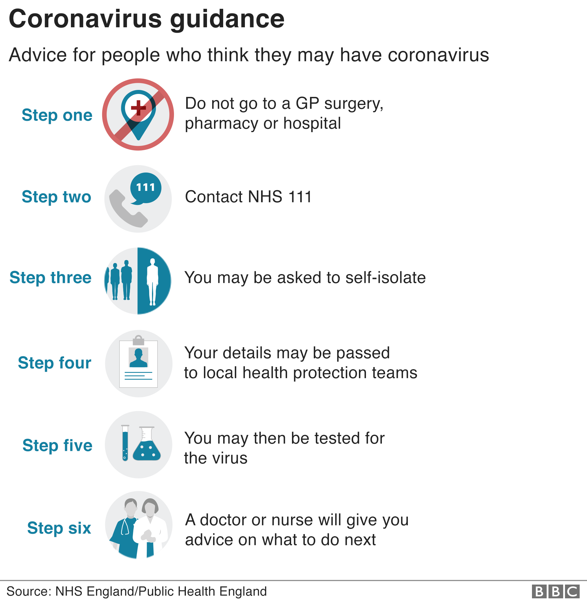 Coronavirus: UK advice, symptoms, tests and treatment - in five ...
