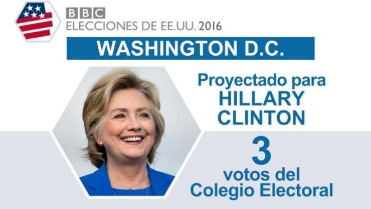 En Washington ganó Clinton.