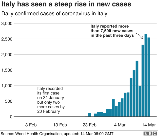Daily confirmed cases of coronavirus in Italy