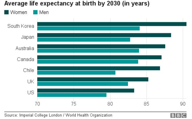 Graph showing life expectancies