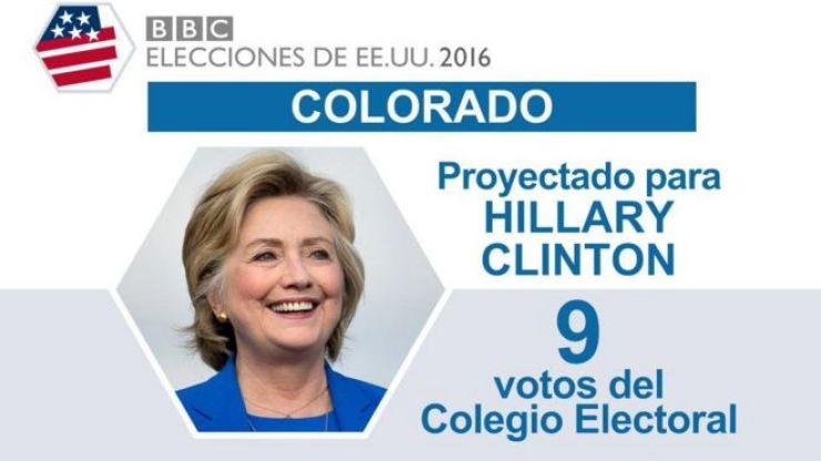 En Colorado ganó Clinton.