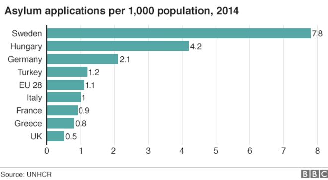 Chart of asylum applications per 1,000 population, 2014