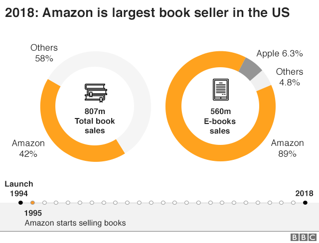 Market shares of book sellers
