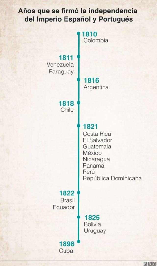 Timeline independencia