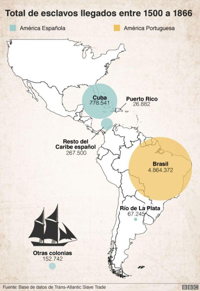 Esclavos en Brasil