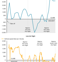 charts comparing the vertical speed of the ethiopian airlines and lion air flights  [ 976 x 1610 Pixel ]