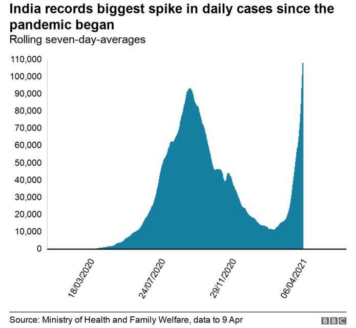 Graph showing average daily cases in India