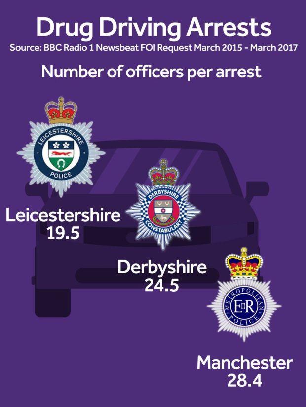 Drug driving stats