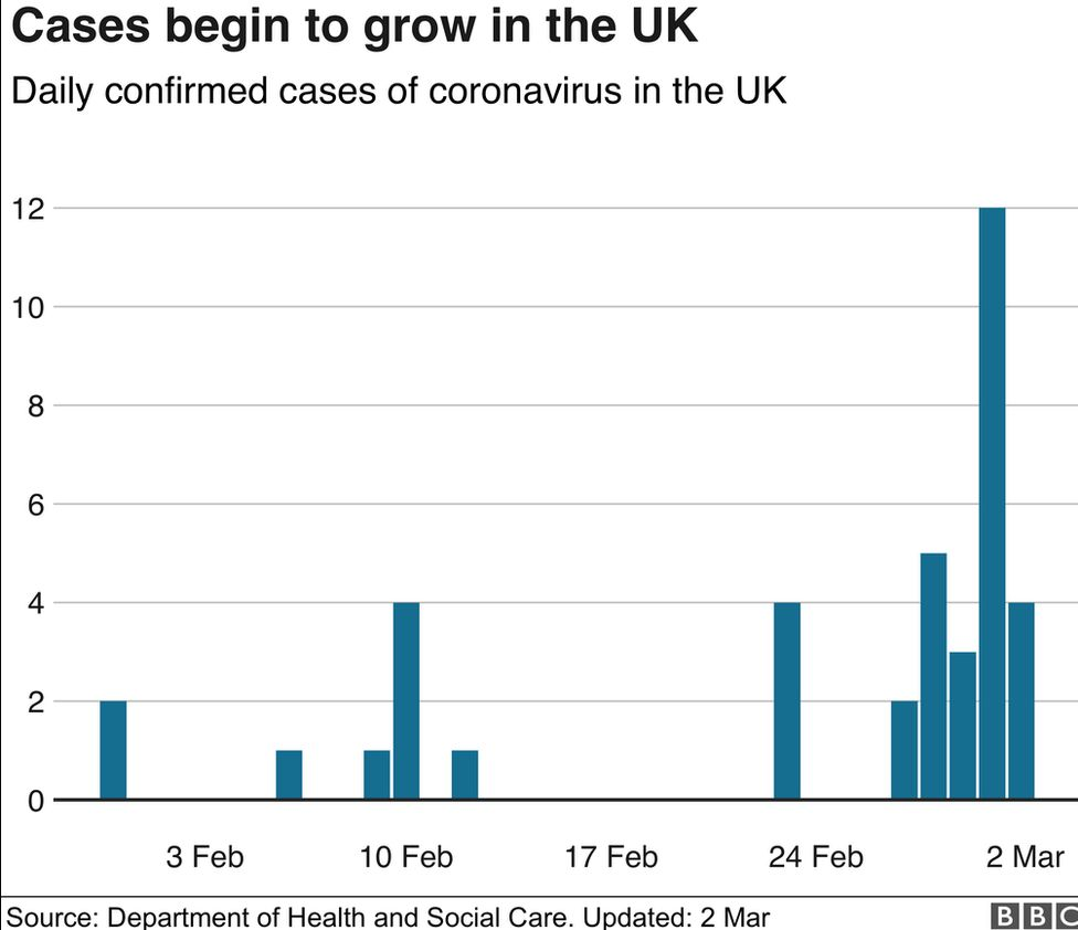Coronavirus: School closures and travel curbs in UK plans - BBC News