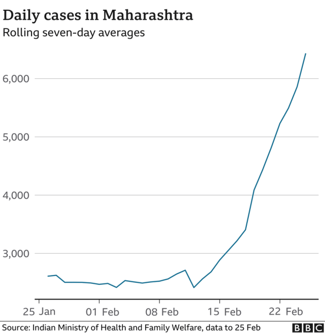 Chart showing rising cases in Maharashtra