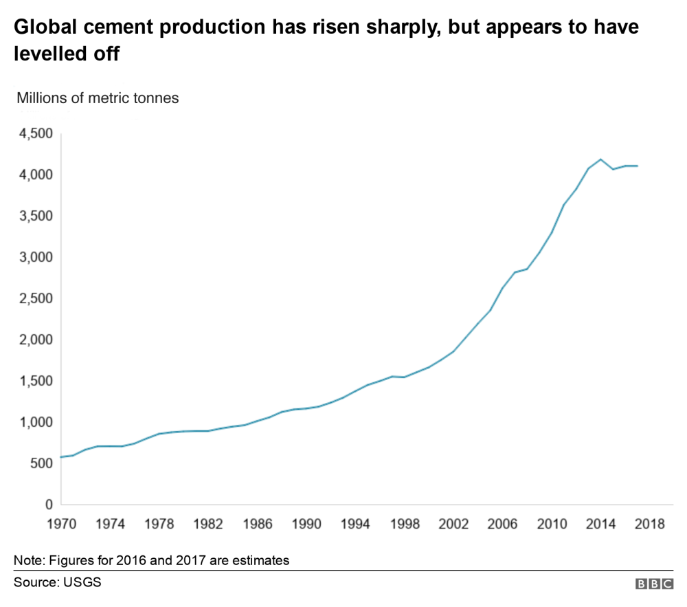 medium resolution of chart showing the rise in cement production since 1970