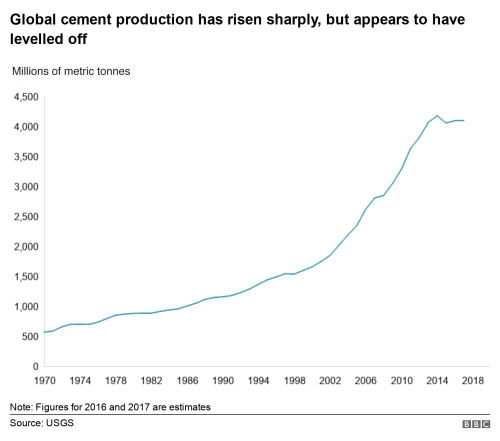 small resolution of chart showing the rise in cement production since 1970