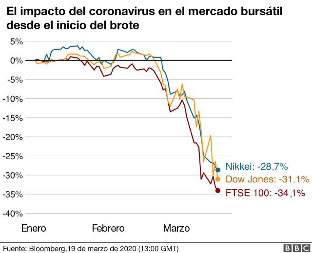 Gráfico impacto del coronavirus en los mercados.