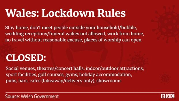 A graphic showing Wales' lockdown rules
