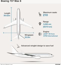 infographic of the boeing 737 max 8  [ 976 x 1068 Pixel ]