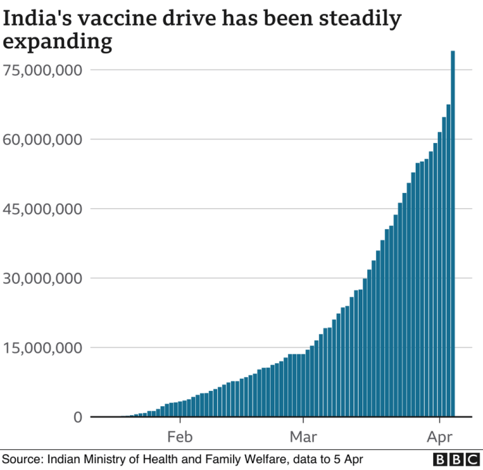 Chart showing India's vaccine drive has been expanding.