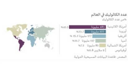عدد الكاثوليك حول العالم يتجاوز المليار Bbc News Arabic