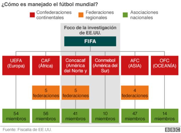 Organigrama FIFA