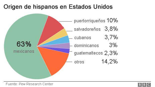 Grafico hispanos