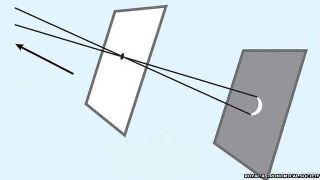 Proyeksi lubang jarum