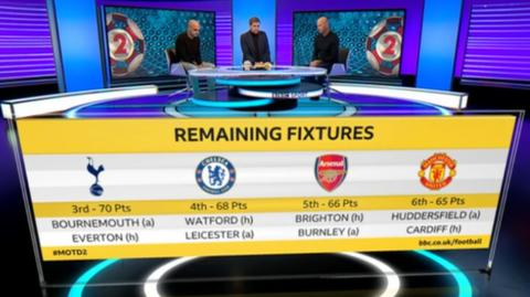 The race for the top four - remaining fixtures. Spurs play Bournemouth (a) and Everton (h), Chelsea face Watford (h) and Leicester (a), Arsenal host Brighton and travel to Burnley and Manchester United take on Cardiff (h) and Huddersfield (a)