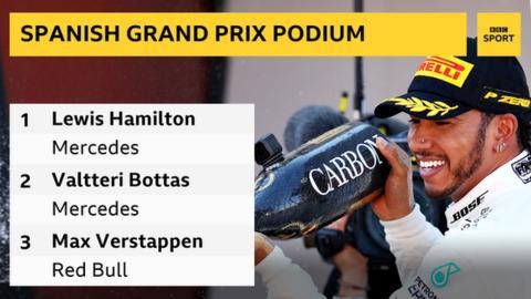 Formula 1 Podium positions