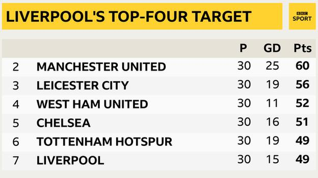 Snapshot showing second to seventh in the Premier League: 2nd Man Utd, 3rd Leicester, 4th West Ham, 5th Chelsea, 6th Tottenham, 7th Liverpool