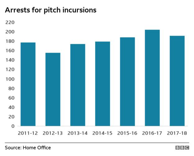 Number of arrests for pitch incursions