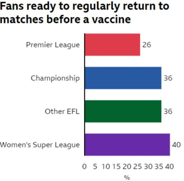 Bar chart showing percentage of fans ready to regularly return to matches before a vaccine