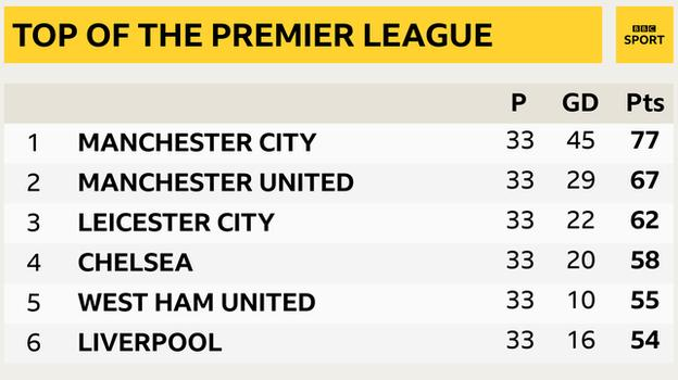 Snapshot showing the top of the Premier League table: 1st Man City, 2nd Man Utd, 3rd Leicester, 4th Chelsea, 5th West Ham & 6th Liverpool