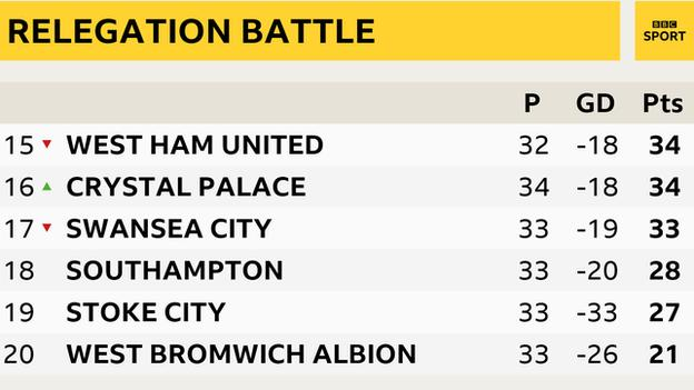 relegation battle