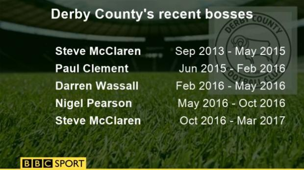 Derby County's recent bosses