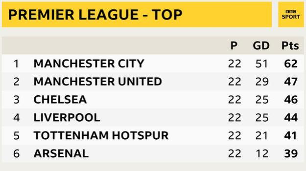 Premier League - top six snapshot: Man City in 1st, Man Utd in 2nd, Chelsea 3rd, Liverpool 4th, Tottenham in 5th and Arsenal in 6th