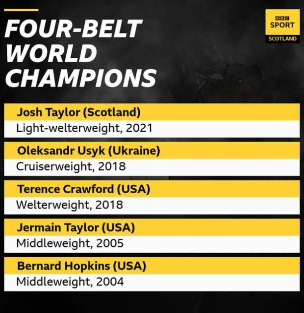Four-belt champions graphic