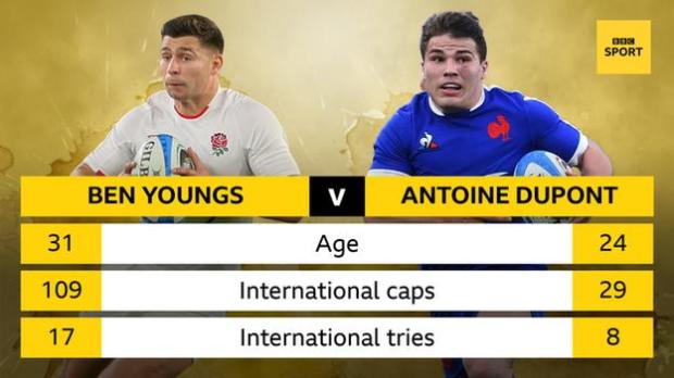 A stat graphic showing Ben Youngs: age 31, international caps 109, international tries 17 v Antoine Dupont: age 24, international caps 29, international tries 8
